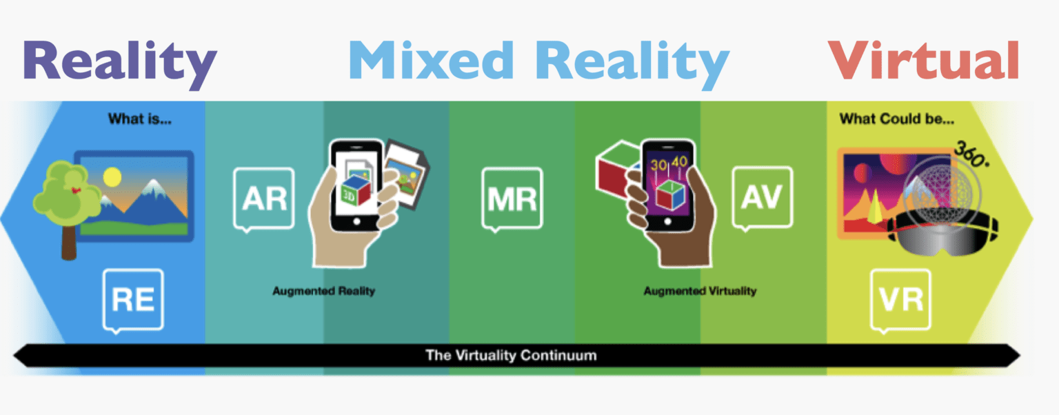 Le continuum virtuel XR AR VR MR